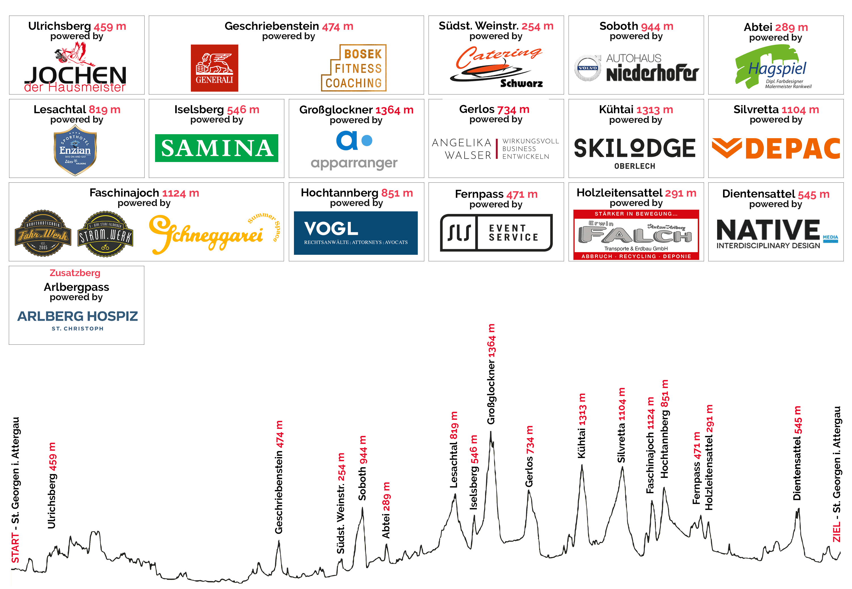 Höhenprofil Race Around Austria